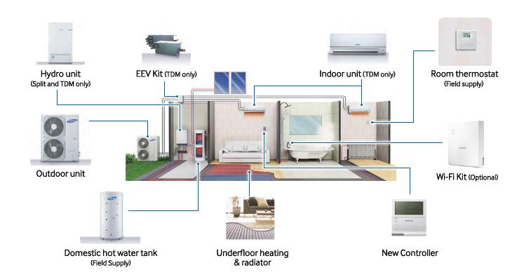 Samsung EHS technologické schema